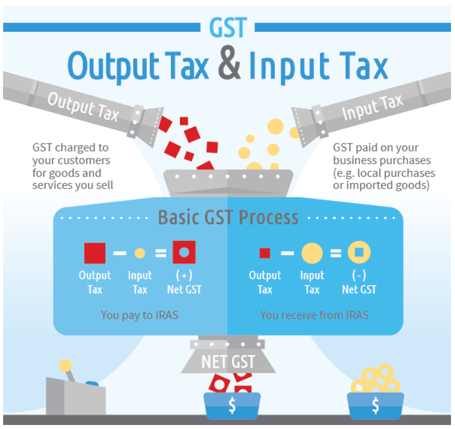 gst in singapore
