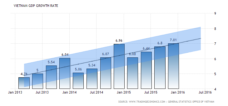 vietnam gdp growth forecast