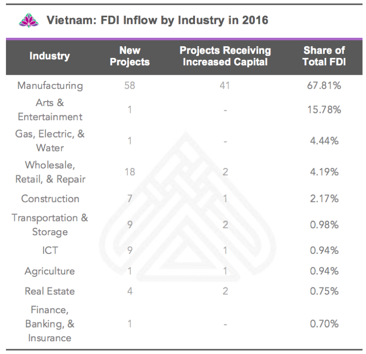 FDI Inflow by Industry in 2016