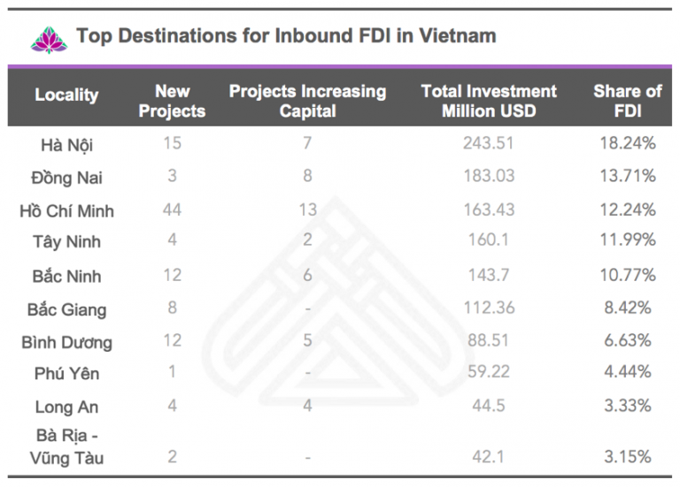 top destinations for inbound FDI Vietnam