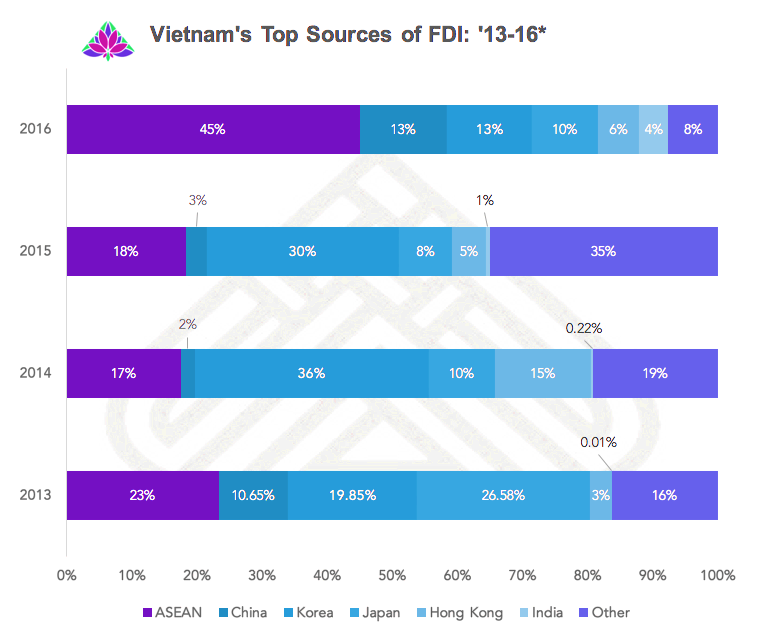 vietnams FDI outlook for 2016